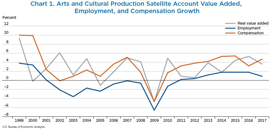 Chart 1. Arts and Cultural Production Satellite Account Value Added, Employment, and Compensation Growth