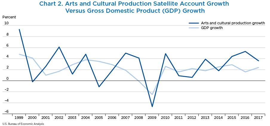 Chart 2. Arts and Cultural Production Satellite Account Growth Versus Gross Domestic Product (GDP) Growth