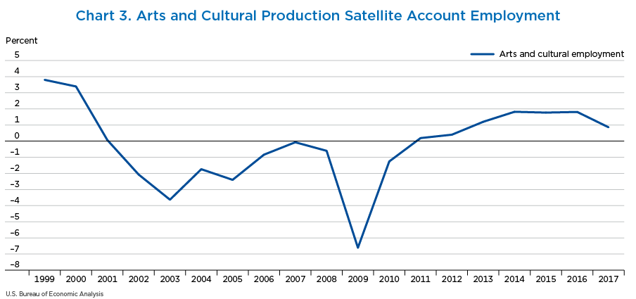 Chart 3. Arts and Cultural Production Satellite Account Employment