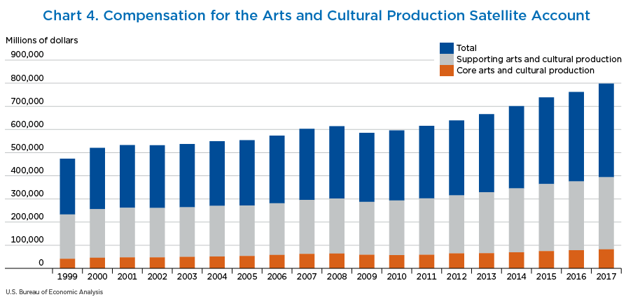 Chart 4. Compensation for the Arts and Cultural Production Satellite Account