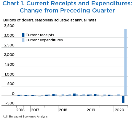 Chart 1. Current Receipts and Expenditures: Change from Preceding Quarter