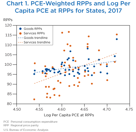 Chart 1. PCE-Weighted RPPs and Log Per Capita PCE at RPPs for States, 2017