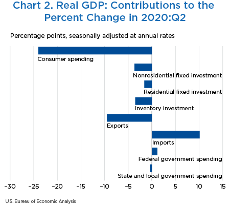Chart 2. Real GDP: Contributions to the Percent Change in 2020:II