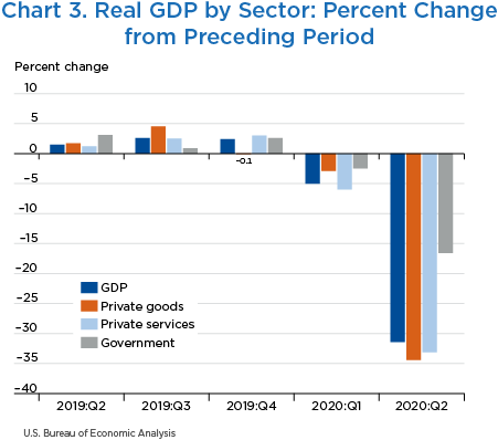 Chart 3. Real GDP by Sector: Percent Change from Preceding Period