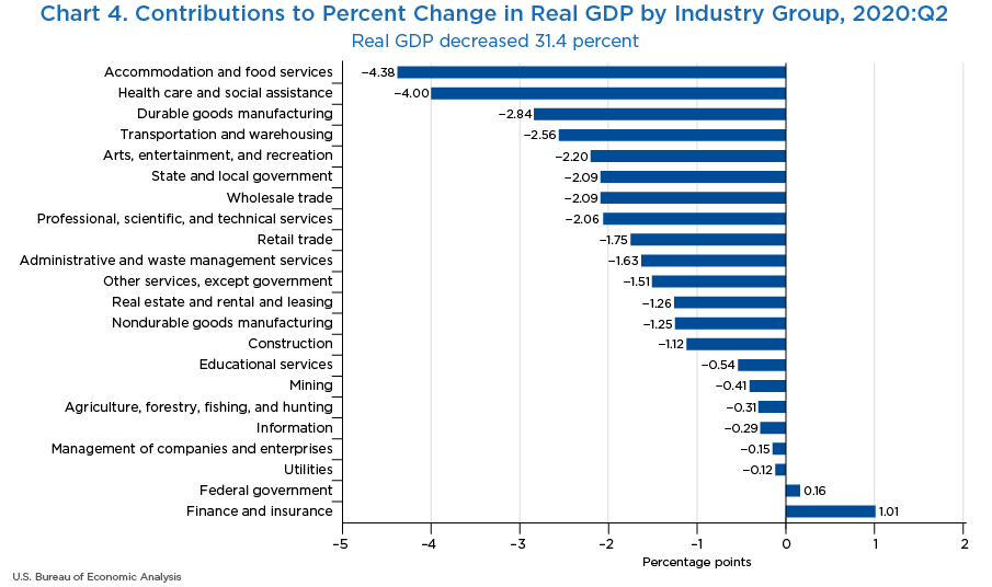 Chart 4. Contributions to Percent Change in Real GDP by Industry Group, 2020:II