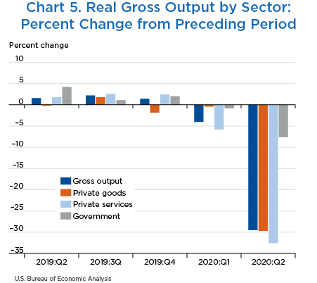 Chart 5. Real Gross Output by Sector: Percent Change from Preceding Period