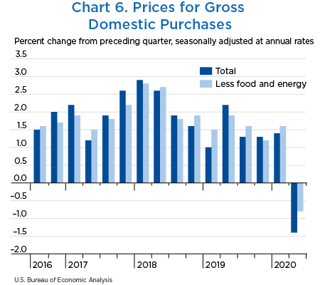 Chart 6. Prices for Gross Domestic Purchases
