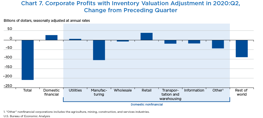 Chart 7. Corporate Profits with Inventory Valuation Adjustment in 2020:II, Change from Preceding Quarter