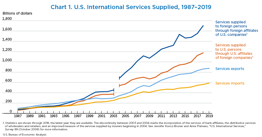 Chart 1. U.S. International Services Supplied, 1987–2019