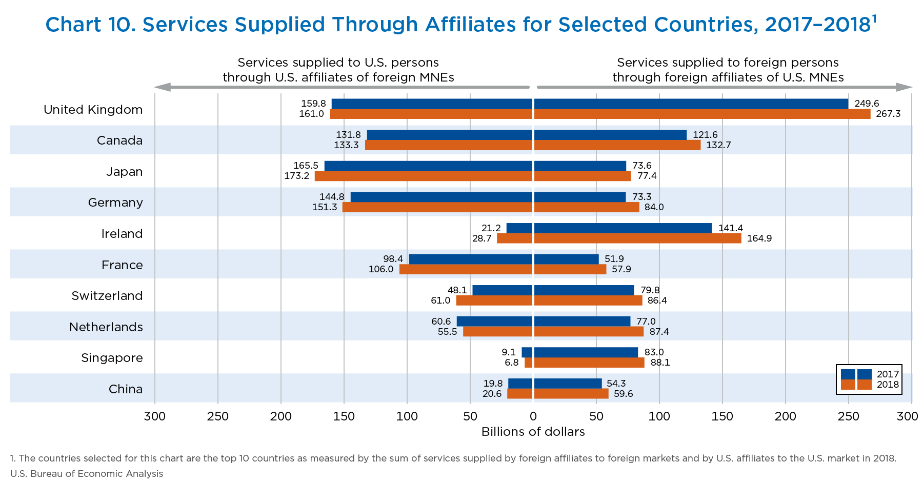Chart 10. Services Supplied Through Affiliates for Selected Countries, 2017–2018¹