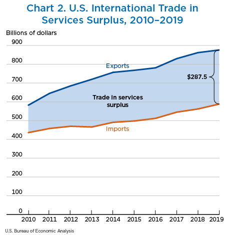 Chart 2. U.S. International Trade in Services Surplus, 2010–2019