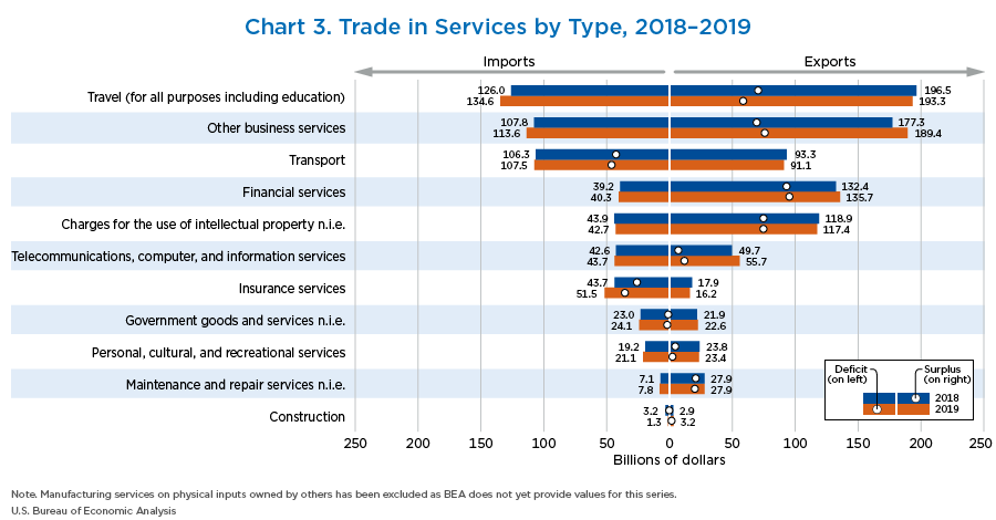 Chart 3. Trade in Services by Type, 2018–2019