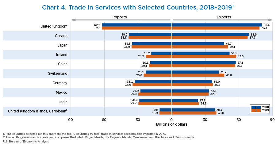 Chart 4. Trade in Services with Selected Countries, 2018–2019