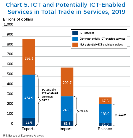 Chart 5. ICT and Potentially ICT-Enabled Services in Total Trade in Services, 2019
