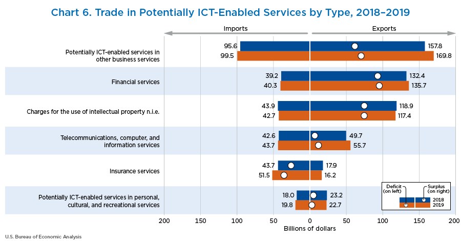 Chart 6. Trade in Potentially ICT-Enabled Services by Type, 2018–2019