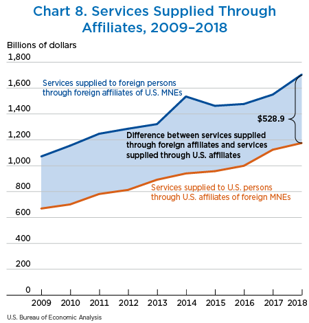 Chart 8. Services Supplied Through Affiliates, 2009–2018