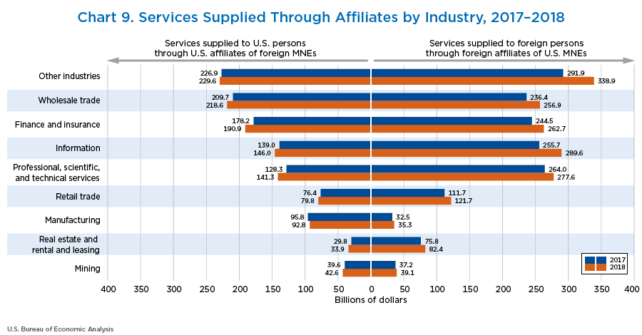 Chart 9. Services Supplied Through Affiliates by Industry, 2017–2018