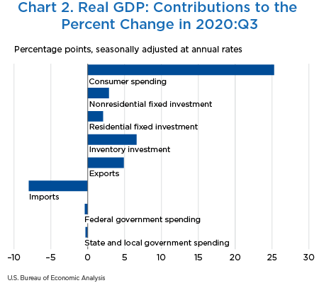 Chart 2. Real GDP: Contributions to the Percent Change in 2020:Q3