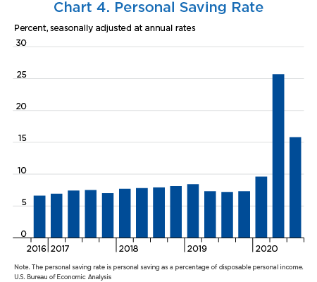 Chart 4. Personal Saving Rate
