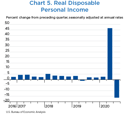 Chart 5. Real Disposable Personal Income
